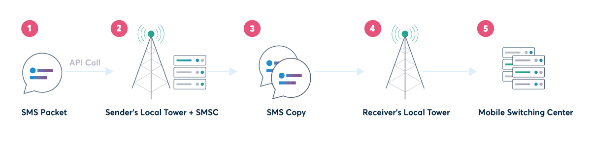 global sms for P2P messaging