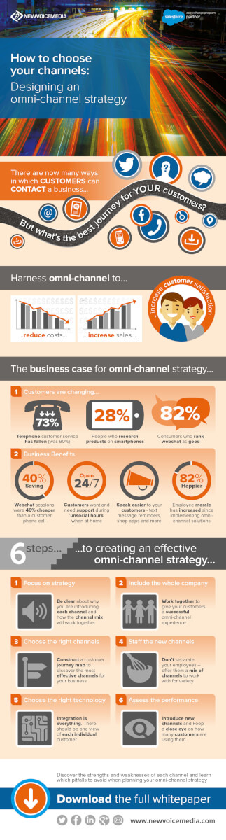 14849 - NewVoiceMedia - Omni Channel Strategy Infographic - V4