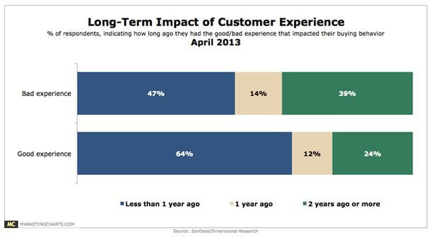 Impact of customer experience