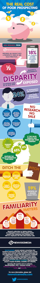 Sales research infographic US