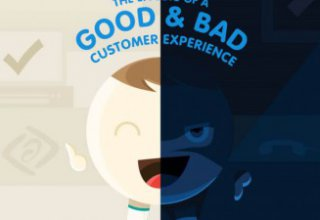The Effects of a Good and Bad Customer Experience ...