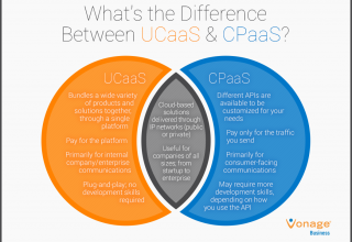 What is cpaas communications platforms as a service vonage business communications platforms as a service vonage business asfbconference2016 Image collections