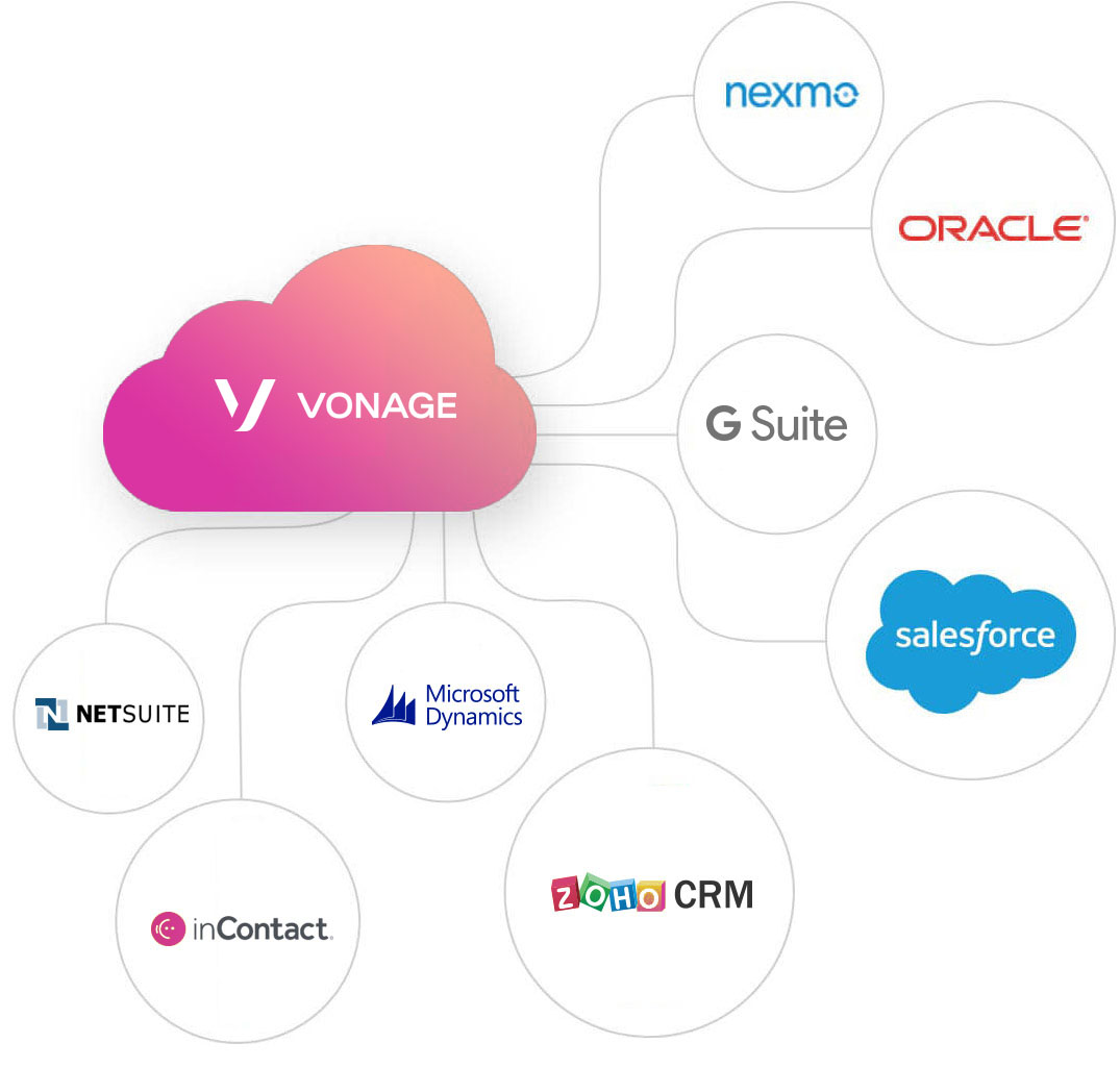 Vonage cloud integrations
