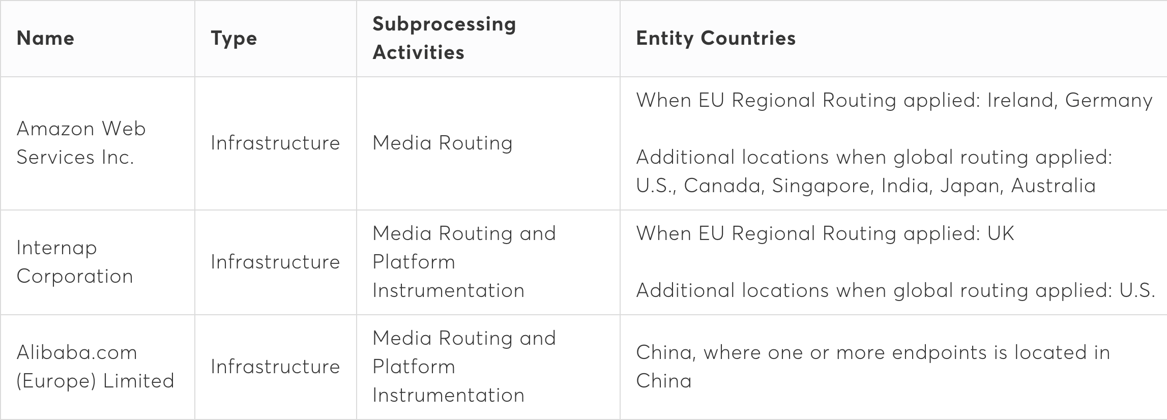 "A table shows the name of all Vonage Video API sub-processors, with details for designating ""Type"", ""Subprocessing Activities"", and ""Entity Countries"" for each. Amazon Web Services. Infrastructure, Media Routing, Ireland and Germany (when EU Regional Routing is applied) and additionally the United States Canada Singapore India Japan and Australia (when global routing is applied). Intercap Corporation. Infrastructure, Media Routing and Platform Instrumentation, United Kingdom (when EU Regional Routing is applied) and additionally the United States (when global routing is applied). Alibaba.com (Europe) Limited. Infrastructure, Media Routing and Platform Instrumentation, China (where one of more endpoints is located in China.)"